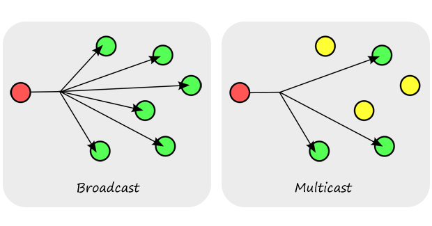 broad_and_multicast
