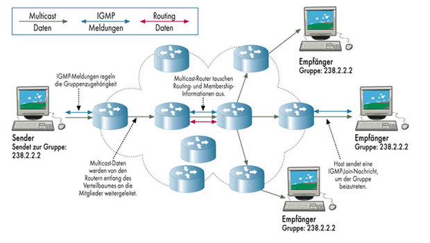 multicast_routing