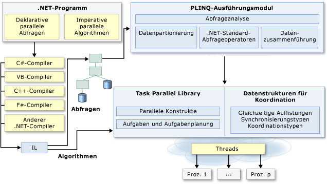 Parallel-Extensions-Architecture