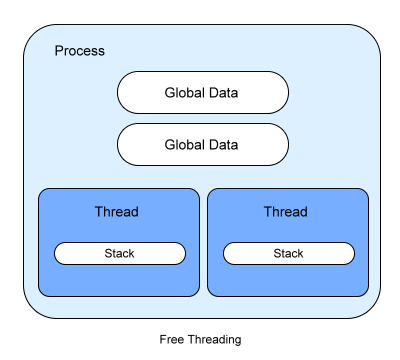 process-with-threads