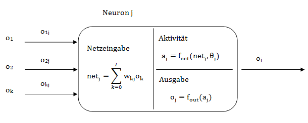 softwarebaustein_neuron